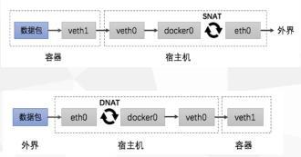 6 容器网络预览图