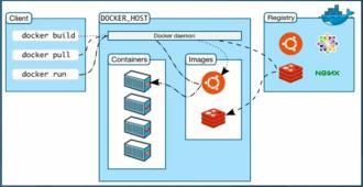 1 Docker介绍预览图